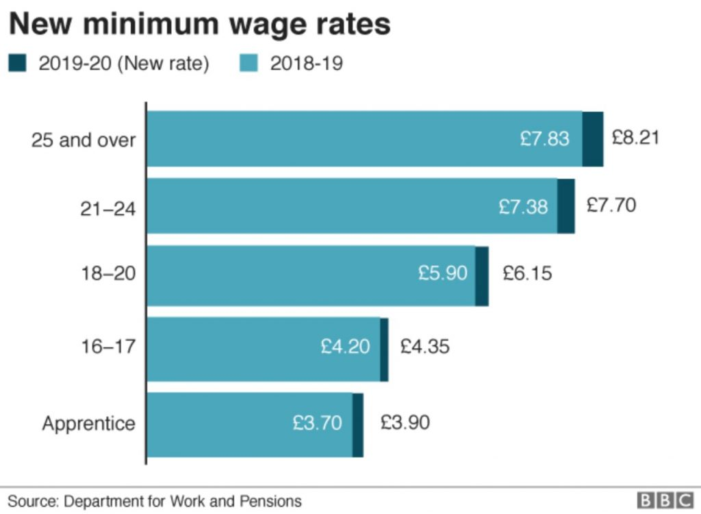 People Matter Newsletter – Minimum Wage Rates